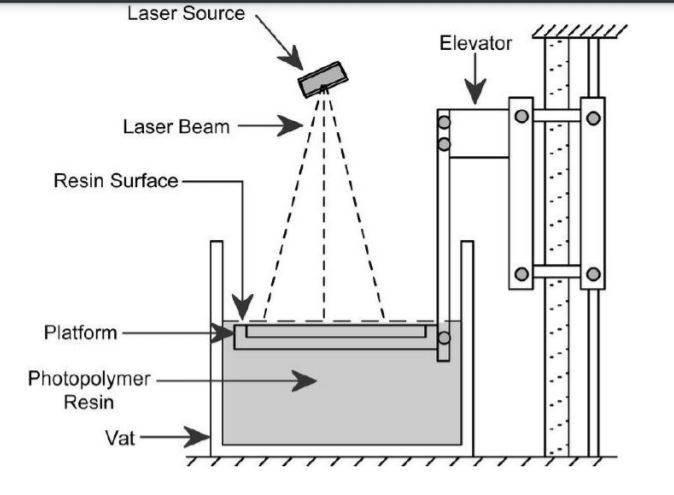 SLA |  3D Printing Technology